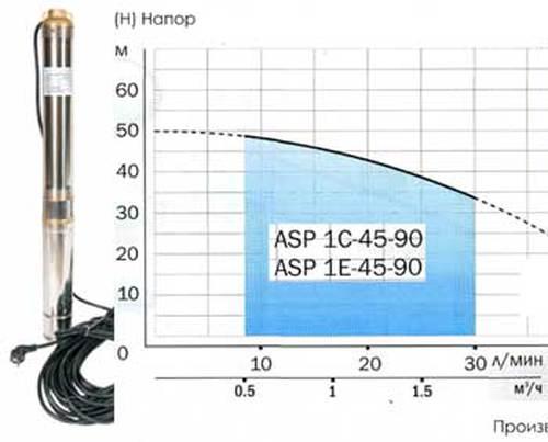 Насос скважинный Aquario ASP1E-45-90